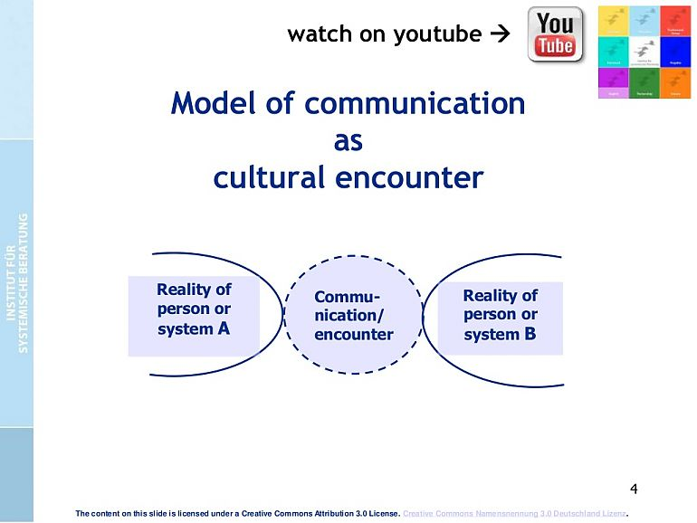 Communication as cultural encounter