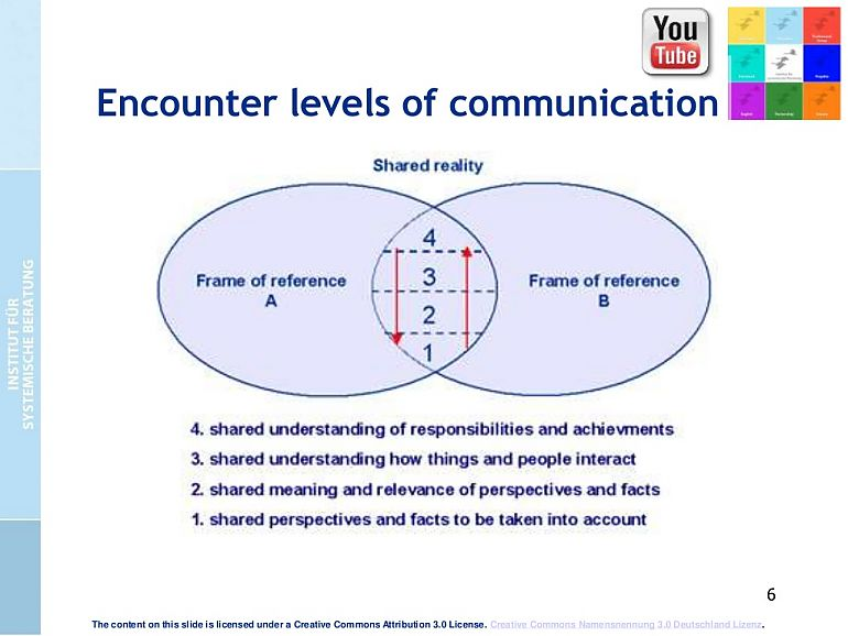 Encounter levels of communication