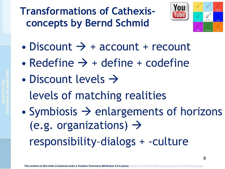 Transformations of Cathexis concepts