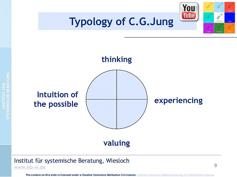 Typology of C. G. Jung